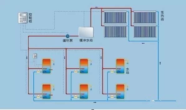 太陽能熱水器的好處是顯而易見,那太陽能熱水器分為幾個種類呢?(圖5)
