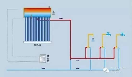 太陽能熱水器的好處是顯而易見,那太陽能熱水器分為幾個種類呢?(圖4)