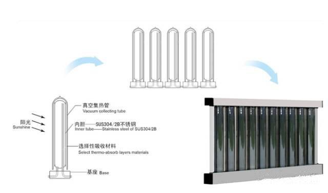 太陽能熱水器的好處是顯而易見,那太陽能熱水器分為幾個種類呢?(圖7)