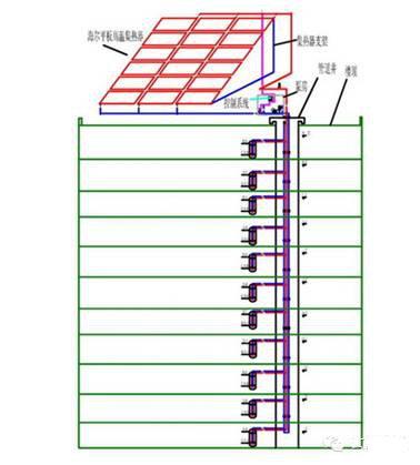 太陽能熱水器的好處是顯而易見,那太陽能熱水器分為幾個種類呢?(圖6)